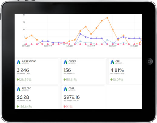 google adwords report